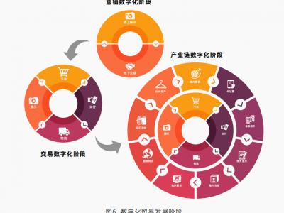 什么是数字化跨境贸易?